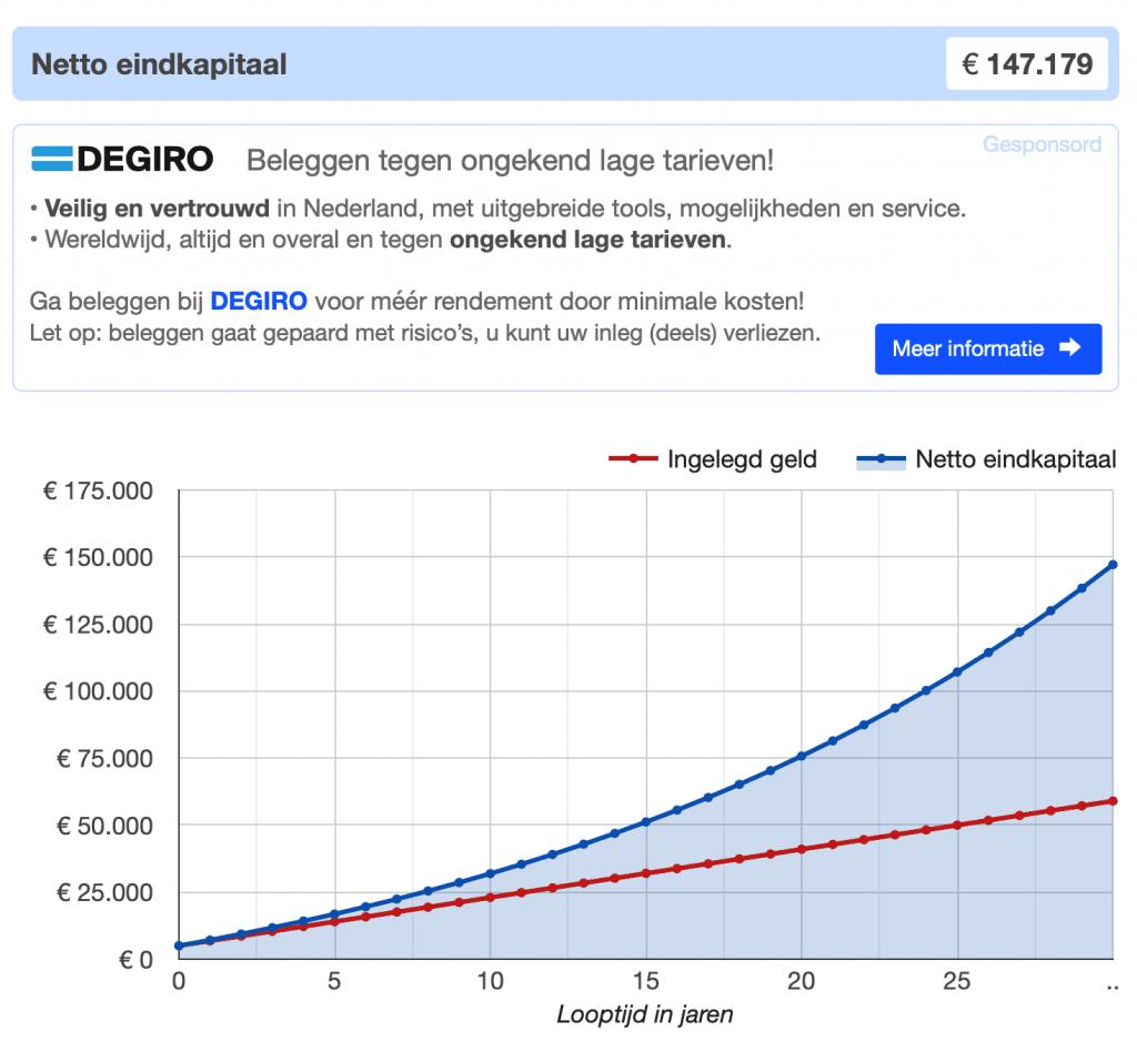 het compounding effect